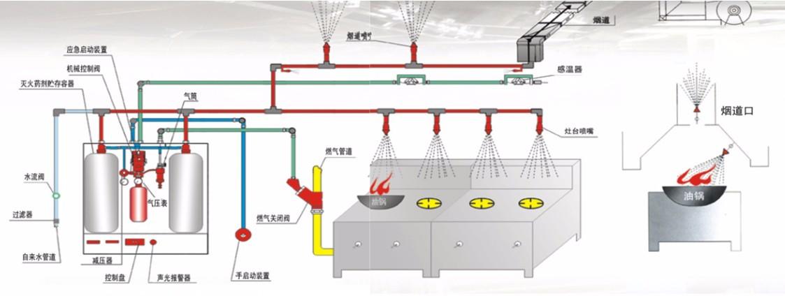 CMJS型廚房自動滅火設備安裝